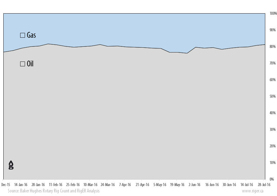 2016-07-29_RigER_WR9-US_Oil_Gas_Drilling_Rigs_Activity_Report