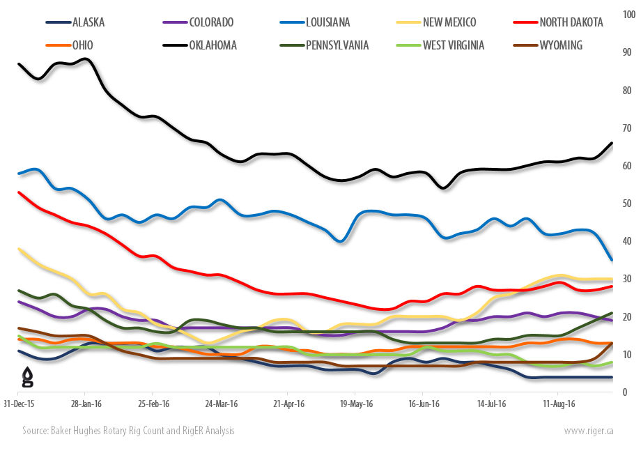 2016-09-02_RigER_WR8-US_Drilling_Rigs_Activity_Report