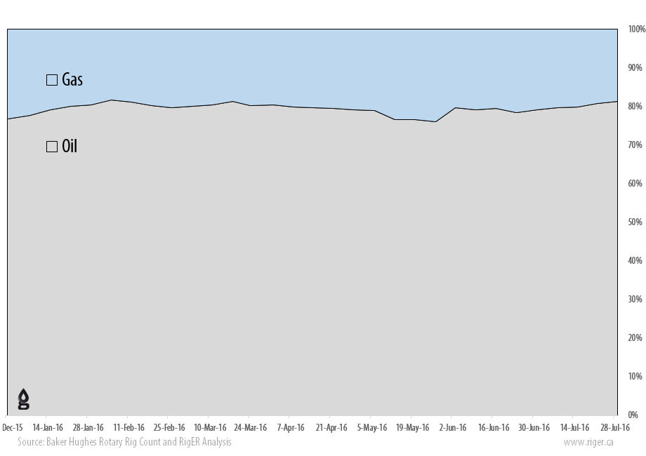 2016-09-02_RigER_WR9-US_Oil_Gas_Drilling_Rigs_Activity_Report