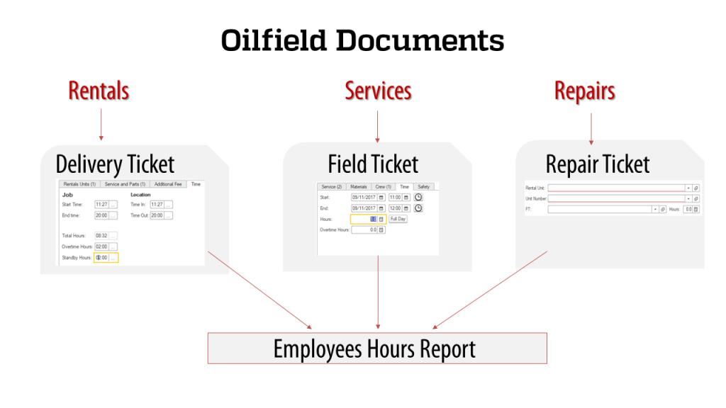 Oilfield Service Hours T2
