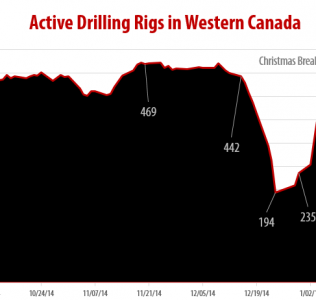 Drilling Rigs Activity Reports and 2015 Forecast