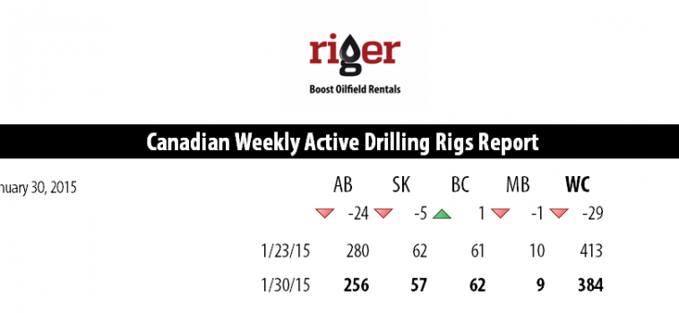 Drilling Rigs Activity Report – January 30, 2015