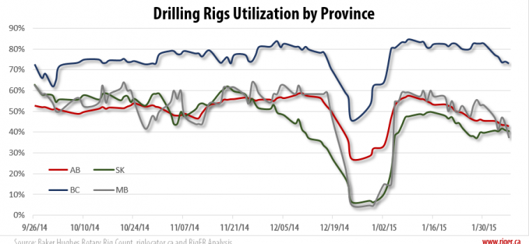 Drilling Rigs Activity Report – February 6, 2015