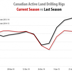 Drilling Rigs Activity Report – February 13, 2015