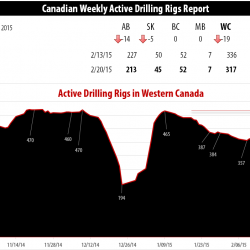 Drilling Rigs Activity Report – February 20, 2015