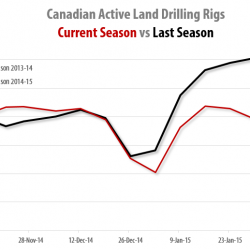 Drilling Rigs Activity Report – February 27, 2015