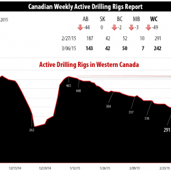 Drilling Rigs Activity Report – March 6, 2015