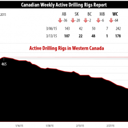 Drilling Rigs Activity Report – March 13, 2015