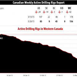 Drilling Rigs Activity Report – March 20, 2015