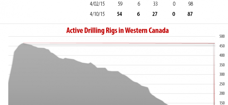 Drilling Rigs Activity Report – April 10, 2015