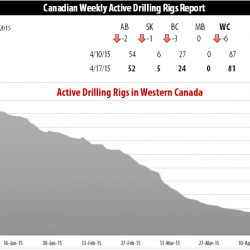 Drilling Rigs Activity Report – April 17, 2015
