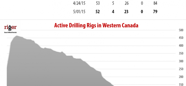 Drilling Rigs Activity Report – May 1, 2015