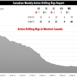 Drilling Rigs Activity Report – May 8, 2015