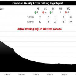 Drilling Rigs Activity Report – May 15, 2015