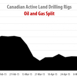 Drilling Rigs Activity Report – June 12, 2015