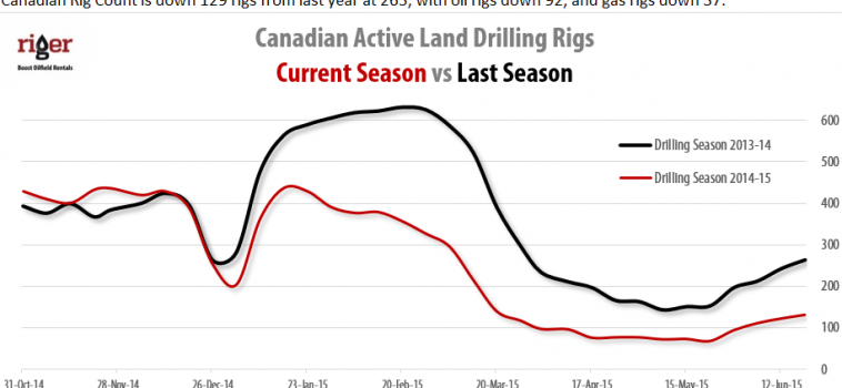 Drilling Rigs Activity Report – April 24, 2015