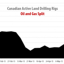 Drilling Rigs Activity Report – June 19, 2015