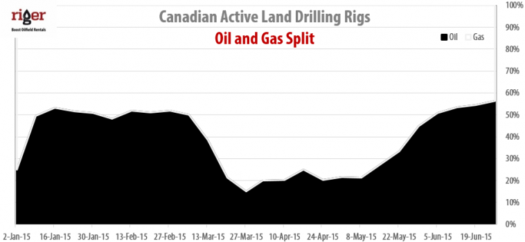 Drilling Rigs Activity Report – June 26, 2015