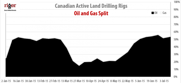 Drilling Rigs Activity Report – July 10, 2015