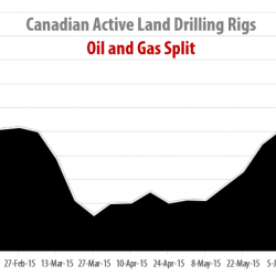 Drilling Rigs Activity Report – July 17, 2015