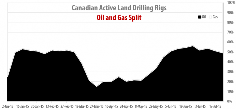 Drilling Rigs Activity Report – July 24, 2015