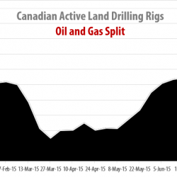 Drilling Rigs Activity Report – July 31, 2015
