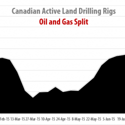 Drilling Rigs Activity Report – August 7, 2015