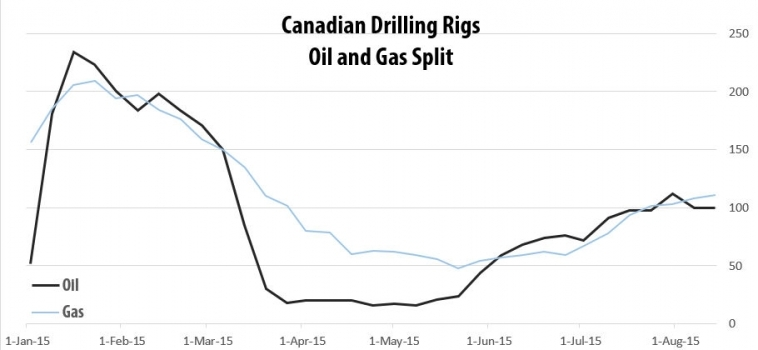 Drilling Rigs Activity Report – August 14, 2015