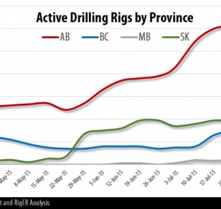 Drilling Rigs Activity Report – August 21, 2015