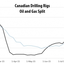 Drilling Rigs Activity Report – August 28, 2015