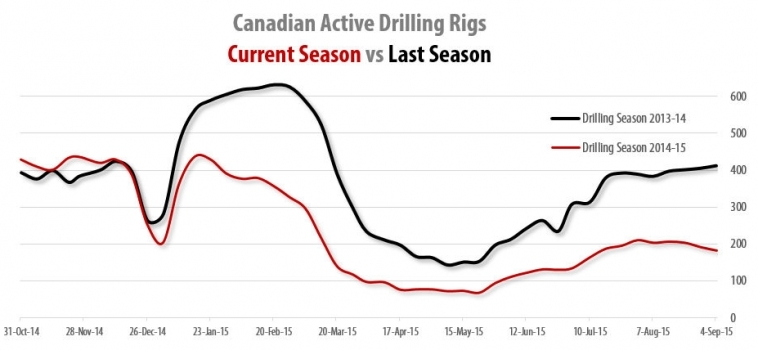 Drilling Rigs Activity Report – September 4, 2015