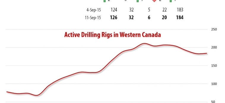 Drilling Rigs Activity Report – September 11, 2015