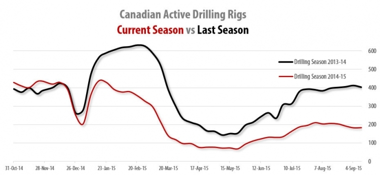Drilling Rigs Activity Report – September 18, 2015