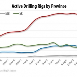 Drilling Rigs Activity Report – September 25, 2015