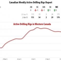 Drilling Rigs Activity Report – Оctober 2, 2015