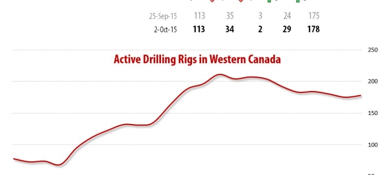 Drilling Rigs Activity Report – Оctober 2, 2015
