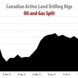 Drilling Rigs Activity Report – Оctober 9, 2015