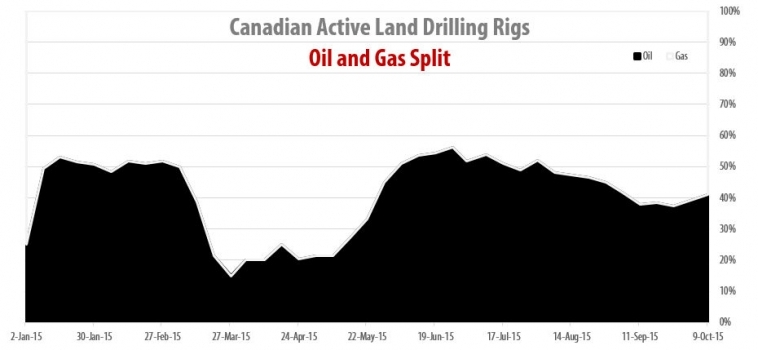 Drilling Rigs Activity Report – Оctober 9, 2015