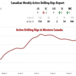 Drilling Rigs Activity Report – October 16, 2015
