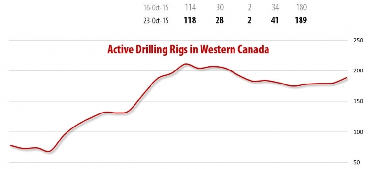 Drilling Rigs Activity Report – October 23, 2015