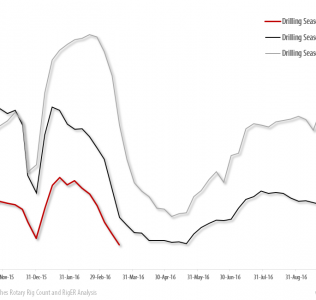 North AmericaDrilling Rigs Activity Report – March 24, 2016