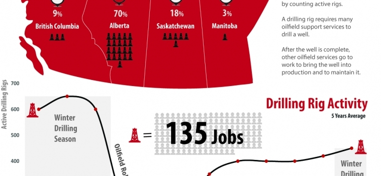 Drilling Rigs in Western Canada [INFOGRAPHIC]