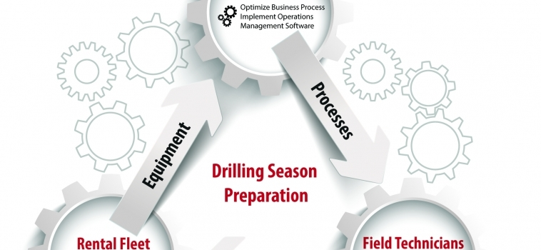 Oilfield Rentals: Drilling Season Preparation [INFOGRAPHIC]