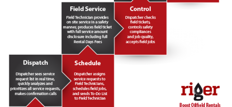 Oilfield Rentals Operations [INFOGRAPHIC]