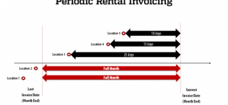 RigER Demo: Monthly Rental Invoice
